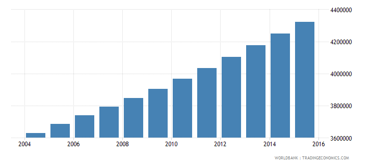 ethiopia population ages 4 6 male wb data