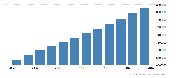 ethiopia population ages 5 10 female wb data