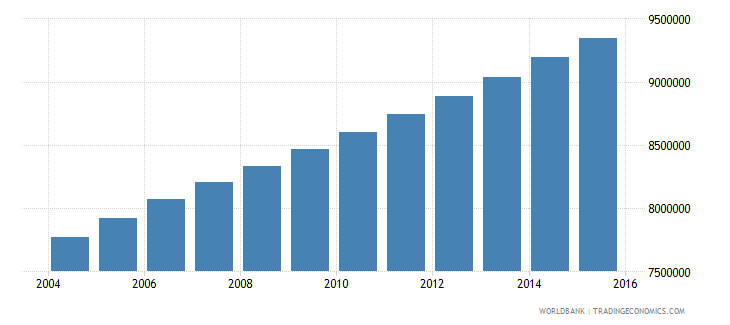 ethiopia population ages 5 11 female wb data