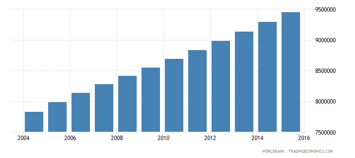 ethiopia population ages 5 11 male wb data