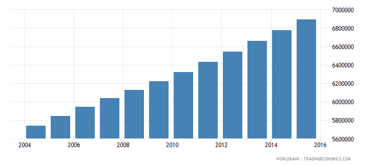 ethiopia population ages 5 9 male wb data