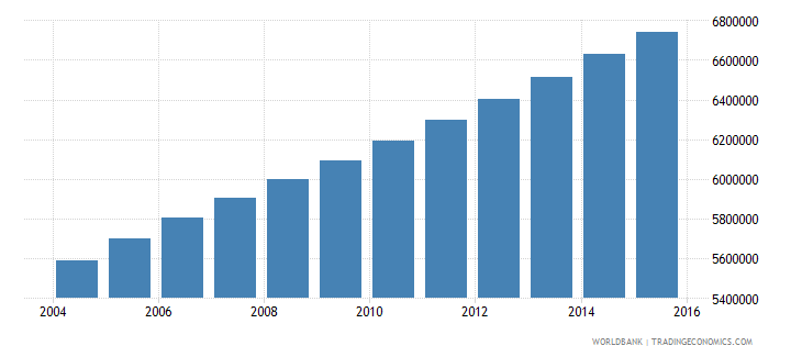 ethiopia population ages 6 10 male wb data