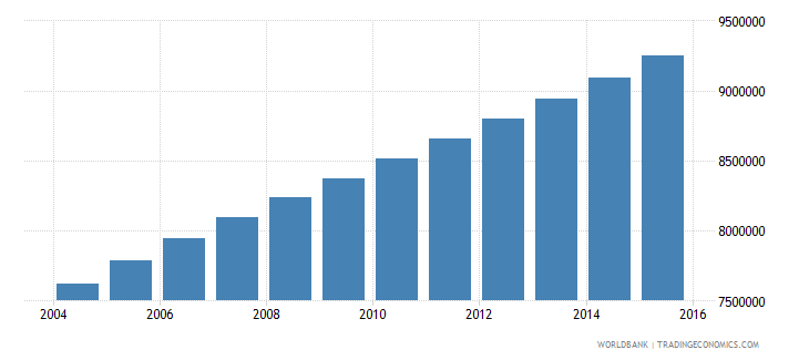ethiopia population ages 6 12 male wb data