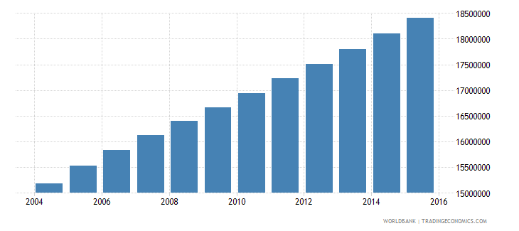 ethiopia population ages 6 12 total wb data