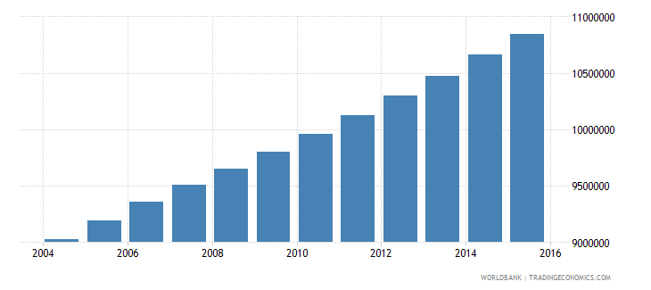 ethiopia population ages 6 9 total wb data