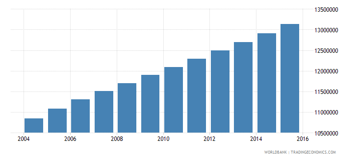 ethiopia population ages 7 11 total wb data