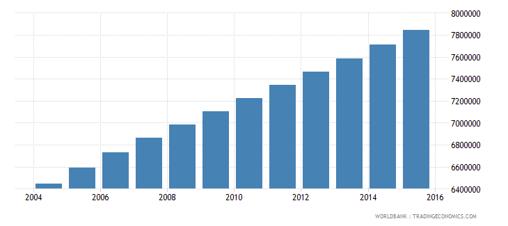 ethiopia population ages 7 12 male wb data