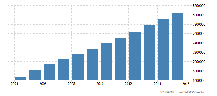 ethiopia population ages 7 9 total wb data