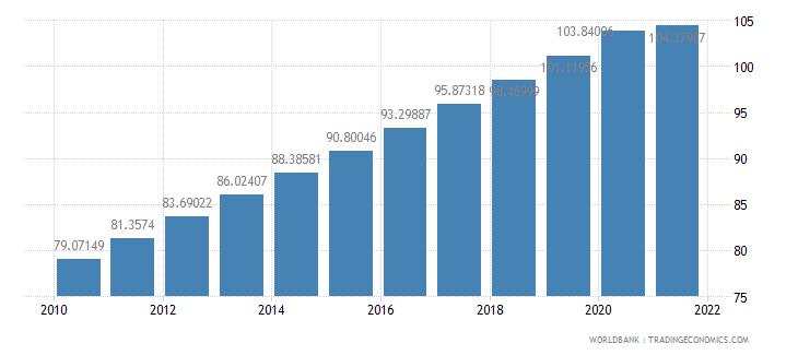 ethiopia population density people per sq km wb data