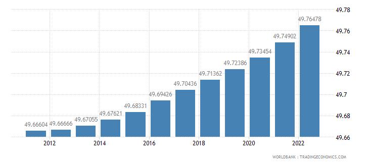 ethiopia population female percent of total wb data