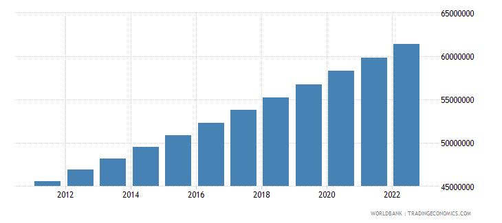 ethiopia population female wb data