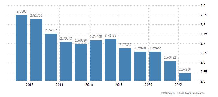 ethiopia population growth annual percent wb data