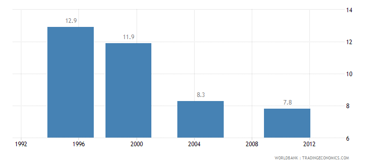 ethiopia poverty gap at national poverty line percent wb data