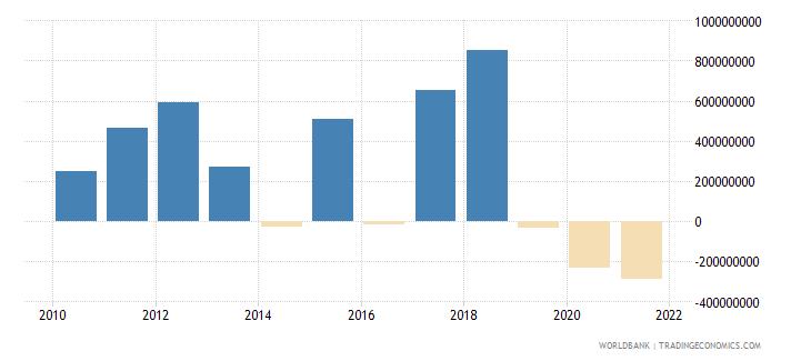 ethiopia ppg commercial banks nfl us dollar wb data