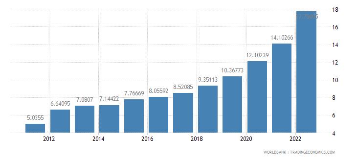 ethiopia ppp conversion factor gdp lcu per international dollar wb data