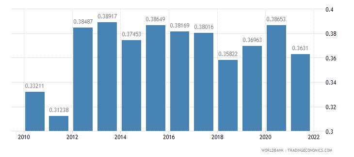 ethiopia ppp conversion factor gdp to market exchange rate ratio wb data