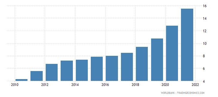ethiopia ppp conversion factor private consumption lcu per international dollar wb data