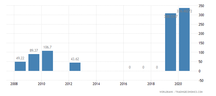 ethiopia present value of external debt percent of exports of goods services and income wb data