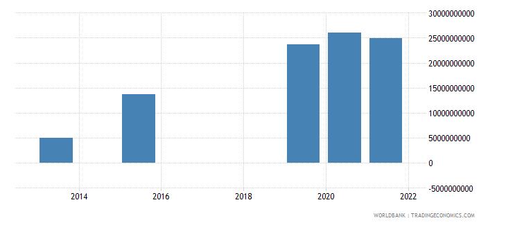 ethiopia present value of external debt us dollar wb data