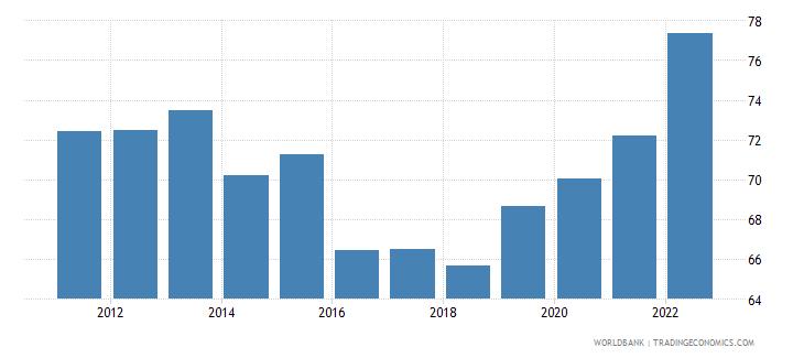 ethiopia private consumption percentage of gdp percent wb data