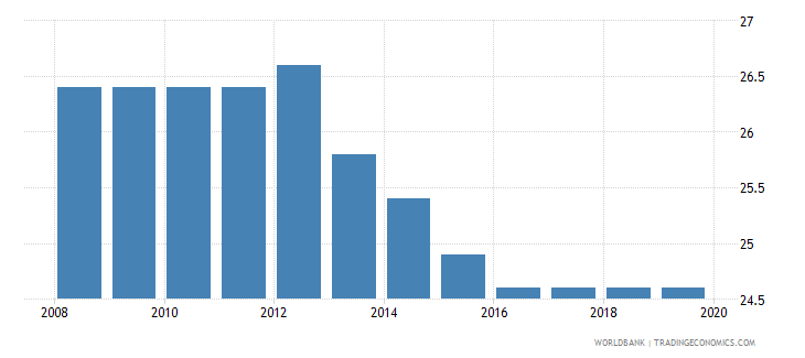 ethiopia profit tax percent of commercial profits wb data