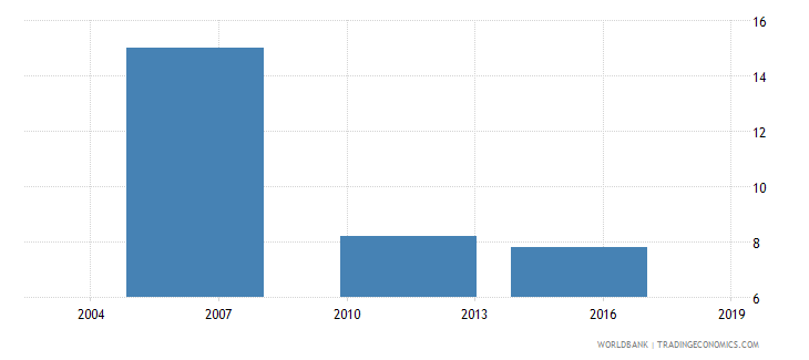 ethiopia proportion of investment financed by banks percent wb data