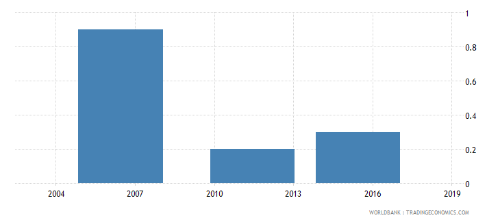 ethiopia proportion of investment financed by supplier credit percent wb data