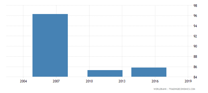 ethiopia proportion of loans requiring collateral percent wb data