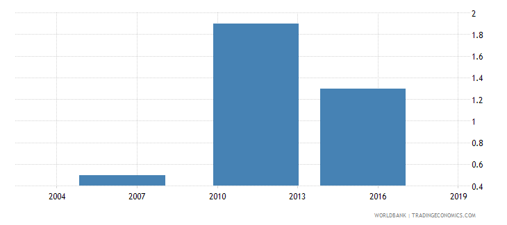 ethiopia proportion of total sales that are exported indirectly percent wb data