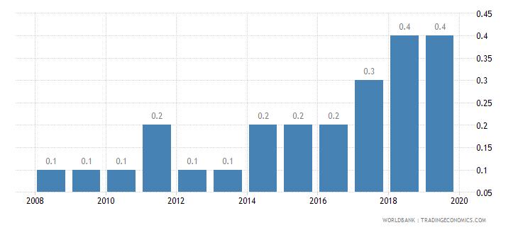 ethiopia public credit registry coverage percent of adults wb data