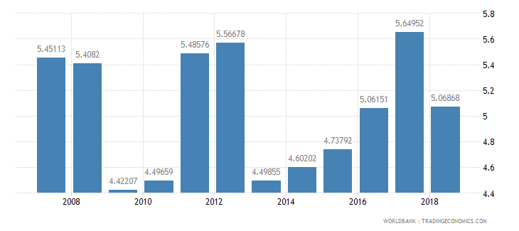 ethiopia public spending on education total percent of gdp wb data