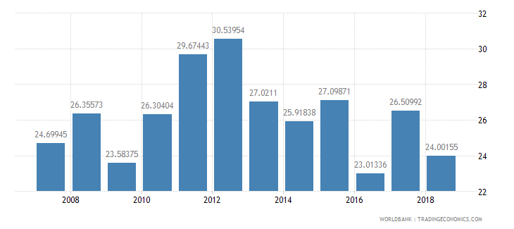 ethiopia public spending on education total percent of government expenditure wb data