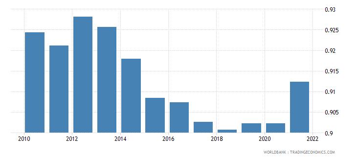 ethiopia ratio of female to male primary enrollment percent wb data