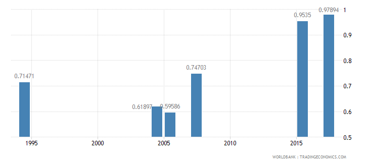 ethiopia ratio of young literate females to males percent ages 15 24 wb data