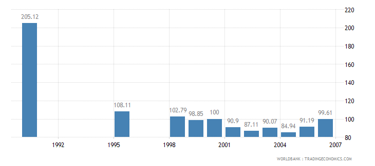 ethiopia real effective exchange rate index 2000  100 wb data