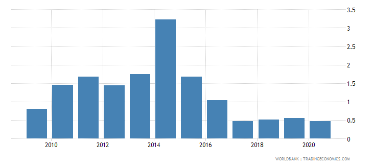 ethiopia remittance inflows to gdp percent wb data