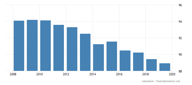 ethiopia renewable energy consumption wb data