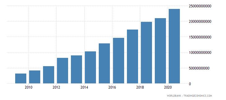 ethiopia revenue excluding grants current lcu wb data