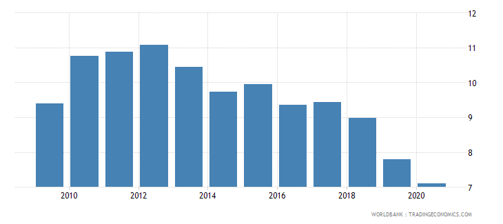 ethiopia revenue excluding grants percent of gdp wb data
