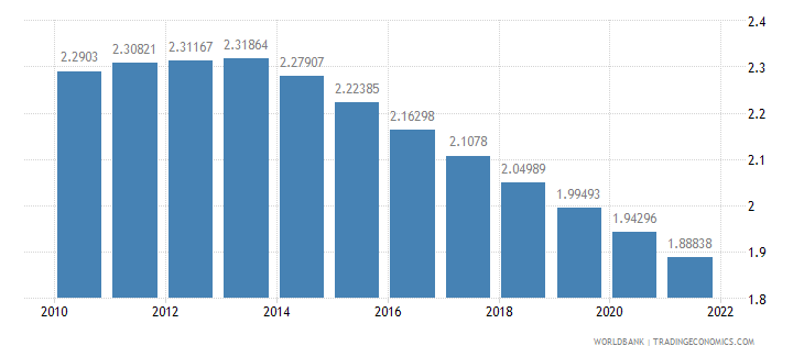 ethiopia rural population growth annual percent wb data