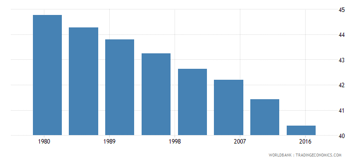 ethiopia rural population male percent of total wb data