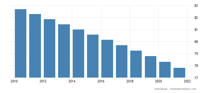 ethiopia rural population percent of total population wb data