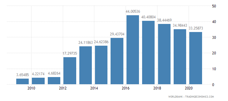 ethiopia school enrollment preprimary percent gross wb data