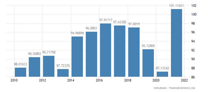 ethiopia school enrollment primary female percent gross wb data