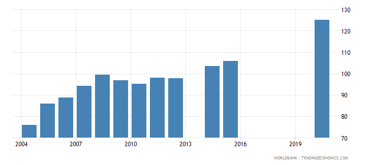 ethiopia school enrollment primary male percent gross wb data