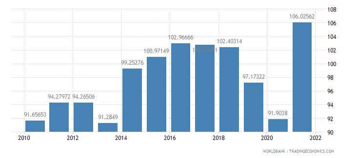 ethiopia school enrollment primary percent gross wb data