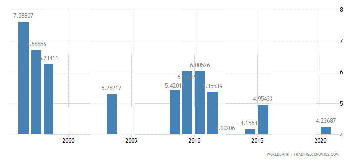 ethiopia school enrollment primary private percent of total primary wb data
