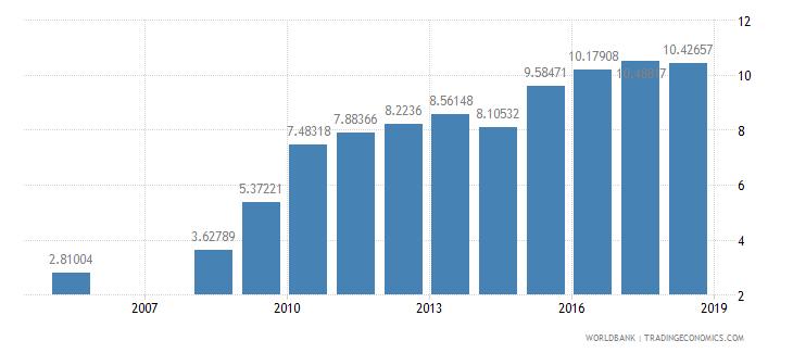 ethiopia school enrollment tertiary percent gross wb data