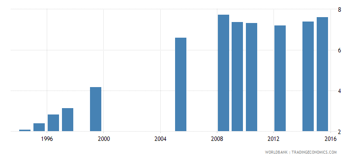 ethiopia school life expectancy primary and lower secondary excluding repetition male years wb data