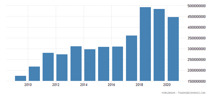 ethiopia service exports bop us dollar wb data